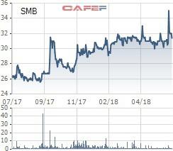 Gần 30 triệu cổ phiếu SMB của Bia Sài Gòn Miền Trung sẽ hủy đăng ký giao dịch trên Upcom từ 16/7/2018 - Ảnh 1.