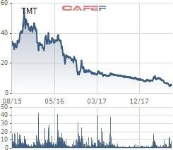 Chứng khoán Asean chia tay Ô tô TMT, mất đi 60% giá trị đầu tư sau 1 năm rưỡi bám trụ - Ảnh 2.