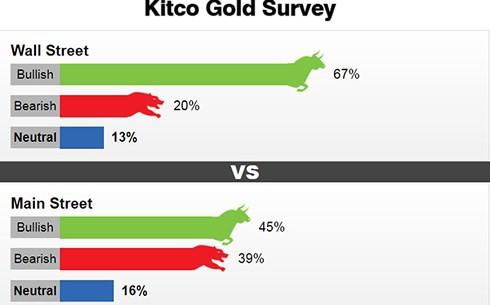 Giá vàng tuần tới: Chuyên gia và nhà đầu tư đều có quan điểm tích cực - Ảnh 1.