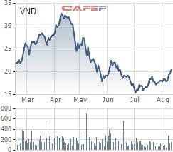 3 doanh nghiệp chứng khoán vừa bị VSD khiển trách - Ảnh 1.