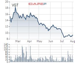Vinatex (VGT): LNST 6 tháng đạt 480 tỷ đồng, tăng 58% so với cùng kỳ - Ảnh 1.