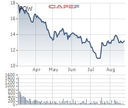 PVPower thu về 19.540 tỷ doanh thu 7 tháng đầu năm, thực hiện 66% chỉ tiêu - Ảnh 2.
