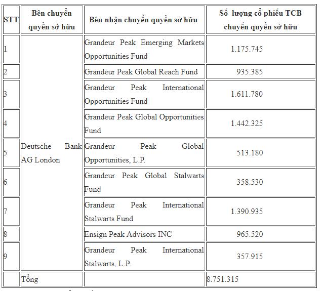 8,75 triệu cổ phiếu TCB vừa được Deutsche Bank sang tay cho 9 quỹ ngoại - Ảnh 1.