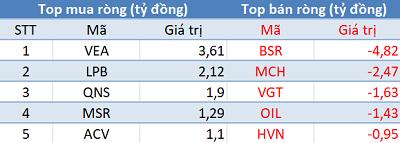 Phiên 24/8: Khối ngoại mua ròng mạnh nhất trên sàn Hà Nội trong vòng 1 tháng - Ảnh 3.