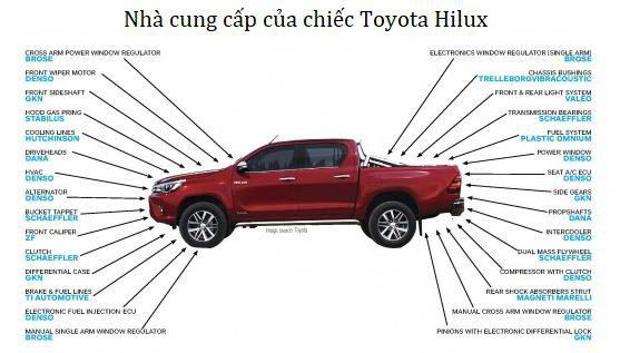 """Sự nhẫn nhịn của hãng xe Toyota: Bị Mỹ áp thuế do bán quá rẻ, hãng xe Toyota """"bình tĩnh"""" xây nhà máy và tiếp tục sản xuất """"rẻ rề"""" ngay ở đất Mỹ để đá văng đối thủ - Ảnh 3."""