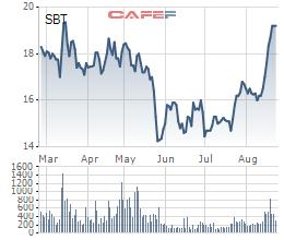 SBT đạt đỉnh, Xuất nhập khẩu Bến Tre liền chốt lời 20 triệu cổ phiếu - Ảnh 1.
