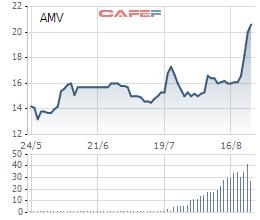 """Cổ phiếu thiết bị y tế Việt Mỹ (AMV) tăng gần 30% chỉ trong 1 tuần, lãnh đạo liên tục """"gom"""" cổ phiếu - Ảnh 1."""