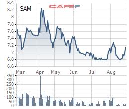 Shark Vương chuẩn bị rút sạch vốn tại SAM Holdings - Ảnh 1.