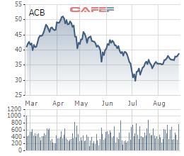 Ngày 7/9, ACB chốt danh sách cổ đông để trả cổ tức tỷ lệ 15% - Ảnh 1.
