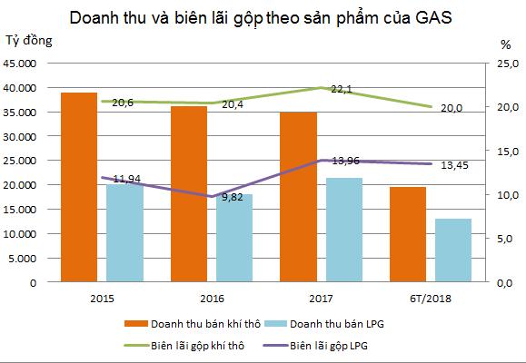 Có thể hoãn thoái vốn Nhà nước đến sau 2020, GAS còn hấp dẫn? - Ảnh 2.