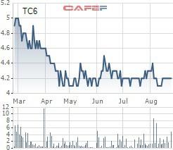 Sau khi mua lượng lớn cổ phần TDN, NBC, Vinacomin tiếp tục muốn mua thêm hơn 4 triệu cổ phần Than Cọc Sáu - Ảnh 1.