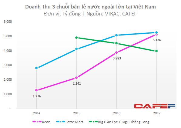 Lựa chọn vị trí xa xôi, Aeon Việt Nam vẫn báo lãi trăm tỷ chỉ sau vài năm hoạt động, bất chấp sự canh tranh lớn từ Lotte, BigC - Ảnh 1.