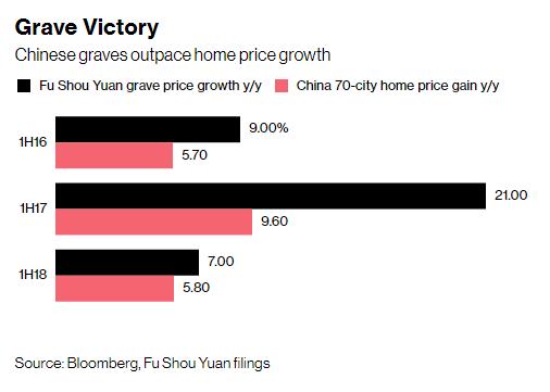 Trung Quốc: Giá 1 khoảnh mộ tổng diện tích bằng nửa chiếc thảm tập yoga đắt gấp đôi căn hộ chung cư chung cư - Ảnh 1.