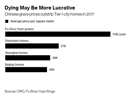 Trung Quốc: Giá 1 khoảnh mộ tổng diện tích bằng nửa chiếc thảm tập yoga đắt gấp đôi căn hộ chung cư chung cư - Ảnh 2.