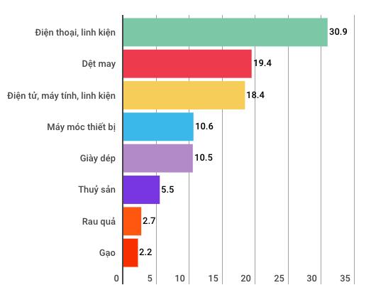 Kinh tế Việt Nam 8 tháng có những điểm gì đáng chú ý? - Ảnh 8.