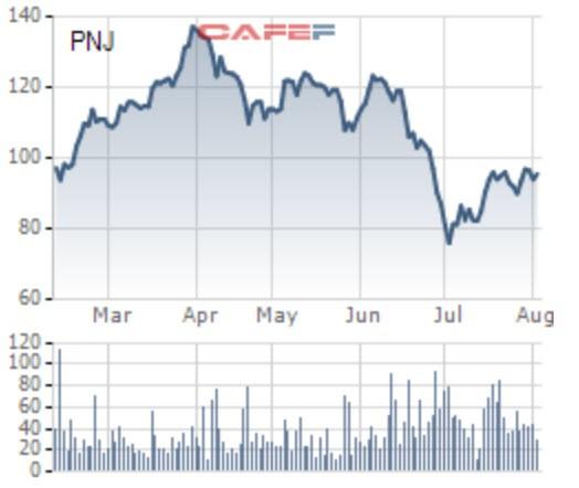VinaCapital đã phân phối ra 1 triệu cổ phiếu PNJ sau khi cổ phiếu này tăng lên mức cao nhất 1 tháng - Ảnh 1.