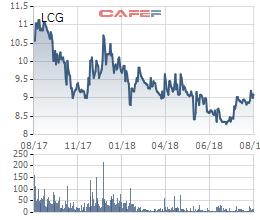 Cổ phiếu mãi chuyển nhượng dưới mệnh giá, Licogi 16 quyết định mua 2 triệu cổ phiếu quỹ - Ảnh 1.