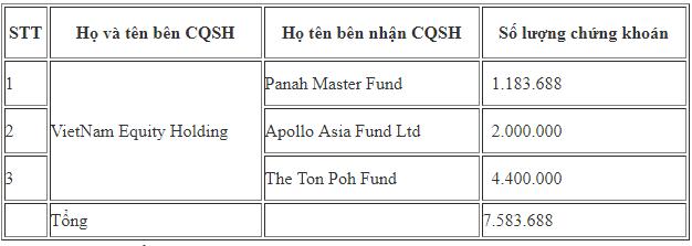 Gần 7,6 triệu cổ phiếu FPT giá trị khoảng 335 tỷ đồng vừa được trao tay - Ảnh 1.