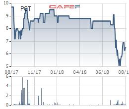 PCT giảm 32% kể từ đầu năm, PVTrans vẫn muốn thoái hết tất cả 5,2 triệu cổ phần ở Vận tải Dầu khí Cửu Long - Ảnh 1.