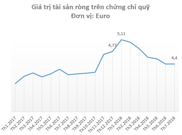 """Đầu tư mạnh cho một số startup dù chưa biết đi về đâu, nhưng """"Shark"""" Louis Nguyễn đã phân phối ra hàng trăm tỷ đồng cổ phiếu trên TTCK Việt Nam - Ảnh 1."""