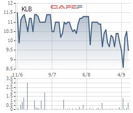 Ngày 17/9, Kienlongbank chốt danh sách cổ đông để trả cổ tức và cổ phiếu thưởng - Ảnh 1.