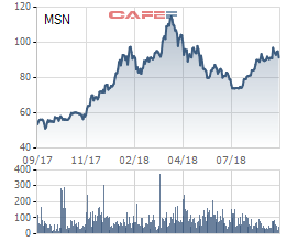 Masan Group muốn bán hết số cổ phiếu quỹ trị giá gần 11.000 tỷ đồng - Ảnh 1.