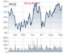 Hai quỹ ngoại vừa sang tay 1,5 triệu cổ phiếu Thế giới Di động (MWG) - Ảnh 2.