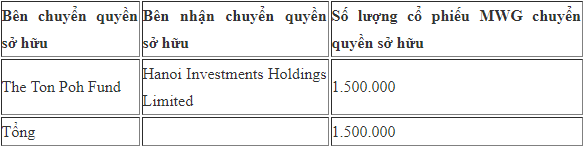 Hai quỹ ngoại vừa sang tay 1,5 triệu cổ phiếu Thế giới Di động (MWG) - Ảnh 1.