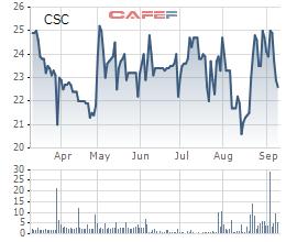 Asean Deep Value giảm mật độ có ở Cotana (CSC) dù có tài liệu chia thưởng mật độ 100% - Ảnh 1.