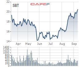 SBT tăng giá, Đầu tư Thành Thành Công vẫn muốn mua thêm 16 triệu cổ phiếu - Ảnh 1.