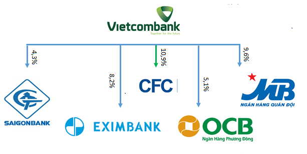 Vietcombank hái 'quả ngọt' từ cổ phiếu ngân hàng - Ảnh 1.