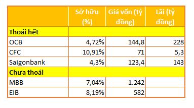 Vietcombank hái 'quả ngọt' từ cổ phiếu ngân hàng - Ảnh 2.