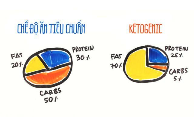Một nghiên cứu kéo dài 25 năm kết luận chế độ ăn low-carb sẽ khiến bạn giảm tuổi thọ - Ảnh 1.