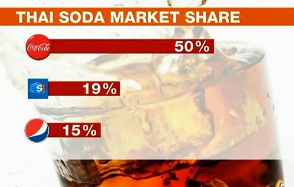 """""""Nuốt hụt"""" đối tác, Pepsi trở thành nạn nhân của đòn trả thù kinh hoàng: Bị xóa sổ khỏi toàn cõi Thái Lan, mất trắng thị phần về tay Coca-Cola và Serm Suk - Ảnh 4."""