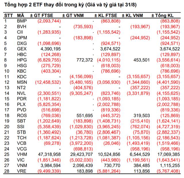 Dòng tiền bị rút khỏi VNM ETF và FTSE Vietnam ETF trước ngày cơ cấu danh mục quý 3 - Ảnh 2.