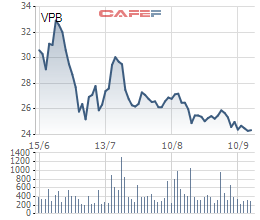 Composite Capital Master Fund nhận chuyển nhượng 7 triệu cổ phiếu VPB từ nhóm quỹ Dragon Capital - Ảnh 2.