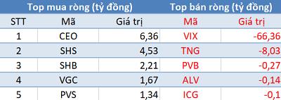 Thị trường hồi phục, khối ngoại quay đầu bán ròng trong phiên 18/9 - Ảnh 2.