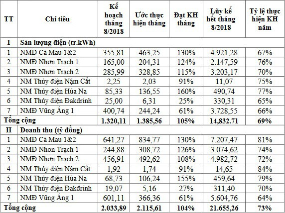 PV Power: Cổ phiếu dậy sóng, 8 tháng đầu năm thực hiện 73% chỉ tiêu doanh thu - Ảnh 1.