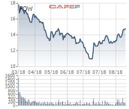 PV Power: Cổ phiếu dậy sóng, 8 tháng đầu năm thực hiện 73% chỉ tiêu doanh thu - Ảnh 3.