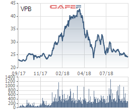 Các quỹ ngoại vừa trao tay 7 triệu cổ phiếu VPB - Ảnh 2.