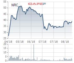 Đẩy mạnh phát triển dự án, Netland (NRC) ước lợi nhuận quý 3 đạt 50 tỷ đồng - Ảnh 1.