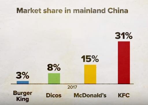 Giải mã kỳ tích KFC Trung Quốc: Lớn mạnh bất chấp hàng quán vỉa hè, đối thủ sao chép hay người dùng khó tính - Ảnh 2.