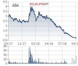 Không các lao dốc, cổ phiếu ASA còn bị tạm ngừng chuyển nhượng để bảo vệ ích lợi của nhà đầu tư - Ảnh 1.