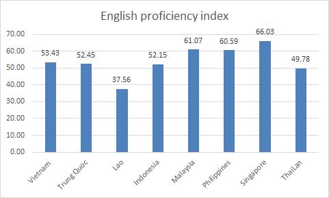 Cải thiện trình độ tiếng Anh của người Việt – Bài học từ một số quốc gia trong khu vực