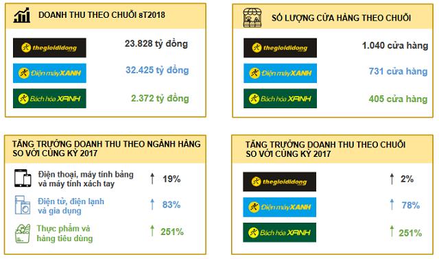 Thế Giới Di Động (MWG) đạt 1.969 tỷ lãi ròng sau 8 tháng, Bách Hóa Xanh đặt mục tiêu 500 cửa hàng đến cuối năm - Ảnh 2.