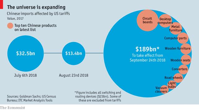 Economist: Chiến thương mại Mỹ-Trung sẽ kéo dài? - Ảnh 1.