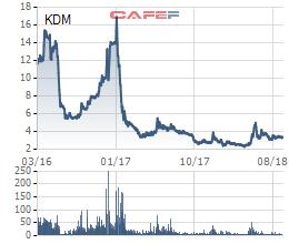Sử dụng 32 tài khoản để thao túng giá cổ phiếu KDM, một cá nhân vừa bị phạt nặng - Ảnh 1.