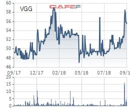 MBS nhận định giá cổ phiếu VGG của May Việt Tiến có thể lên đến 74.400 đồng/cổ phiếu - Ảnh 3.