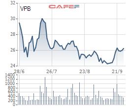 Vợ chồng Chủ tịch VPBank muốn tăng sở hữu lên 238 triệu cổ phiếu VPB - Ảnh 1.