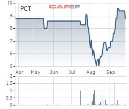 Cổ phiếu PCT bất ngờ đảo chiều tăng 85%, PVTrans tranh thủ bán sạch hơn 5,2 triệu cổ phiếu đang sở hữu - Ảnh 1.